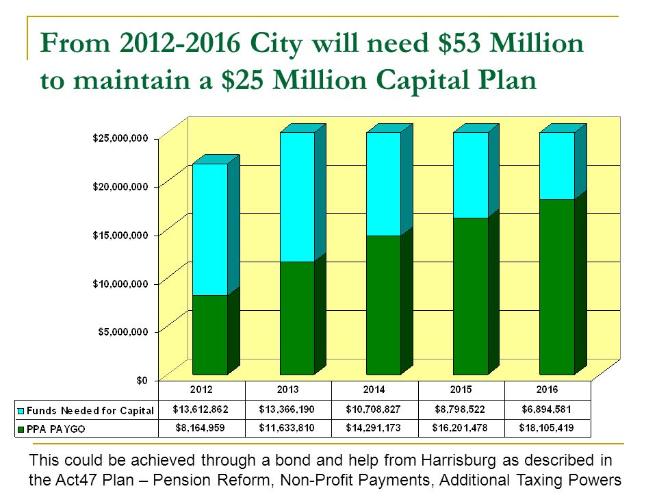 From City will need $53 Million to maintain a $25 Million Capital Plan This could be achieved through a bond and help from Harrisburg as described in the Act47 Plan – Pension Reform, Non-Profit Payments, Additional Taxing Powers