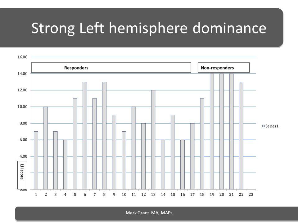 Strong Left hemisphere dominance Mark Grant. MA, MAPs