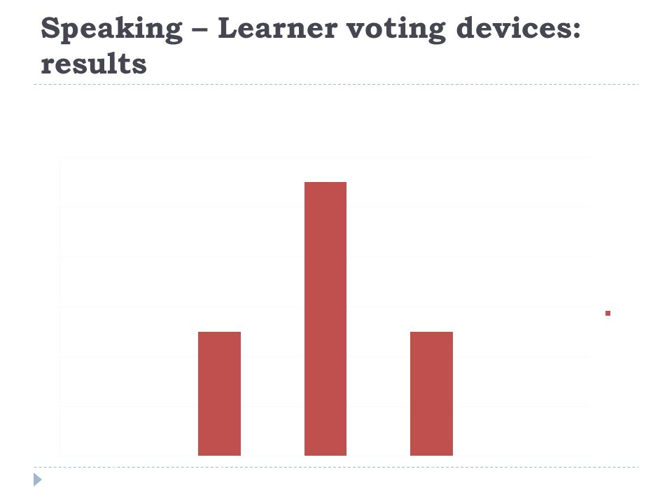 Speaking – Learner voting devices: results