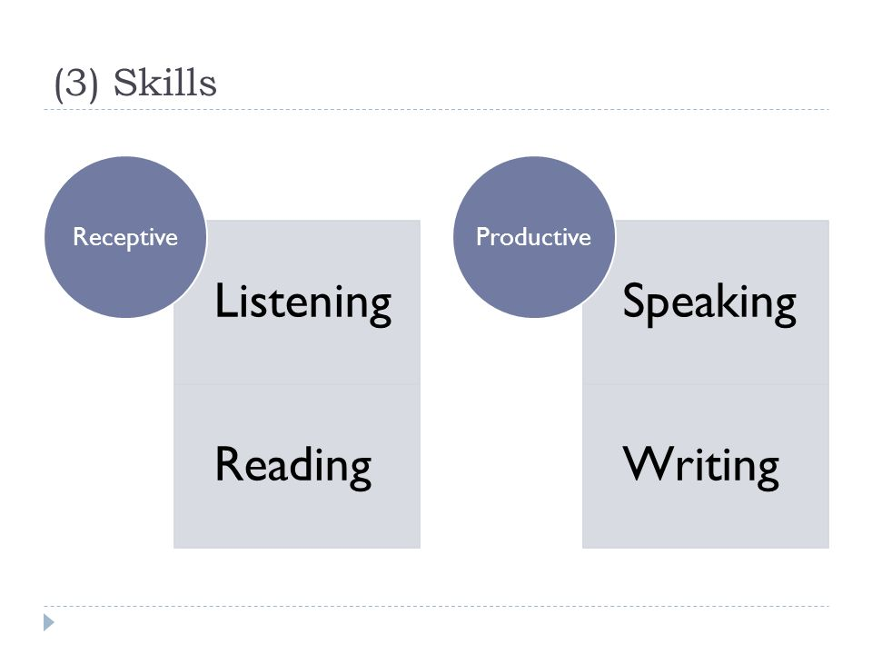 (3) Skills Listening Reading Receptive Speaking Writing Productive