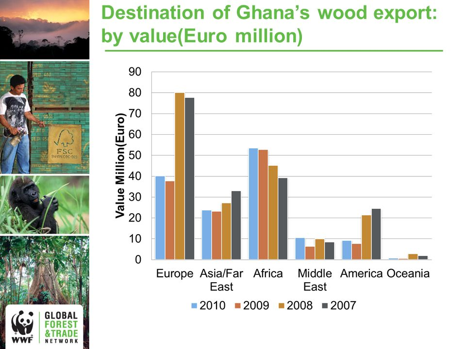 Destination of Ghanas wood export: by value(Euro million)