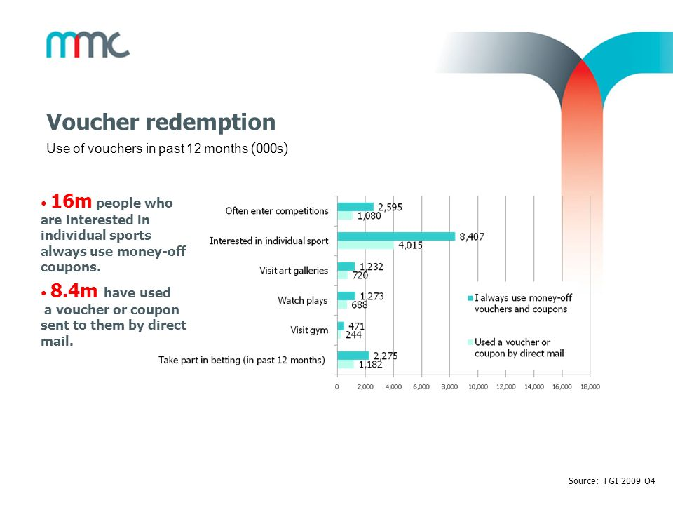 Voucher redemption Source: TGI 2009 Q4 16m people who are interested in individual sports always use money-off coupons. 8.4m have used a voucher or co