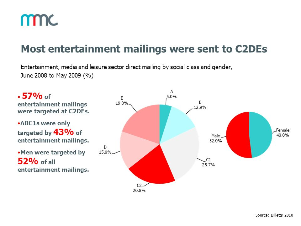 Most entertainment mailings were sent to C2DEs Entertainment, media and leisure sector direct mailing by social class and gender, June 2008 to May 200