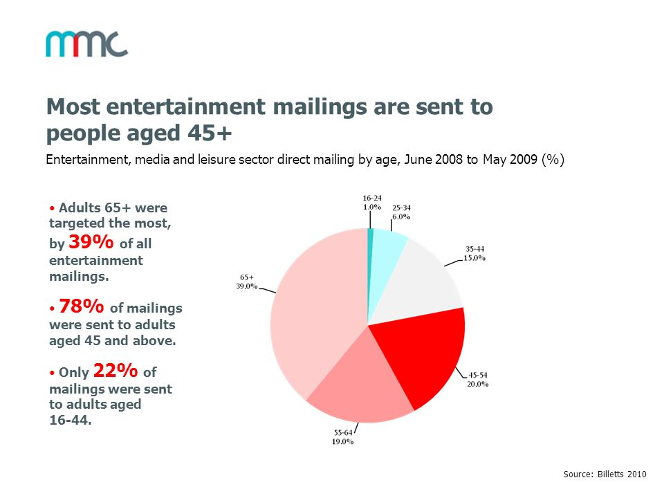 Most entertainment mailings are sent to people aged 45+ Entertainment, media and leisure sector direct mailing by age, June 2008 to May 2009 (%) Sourc