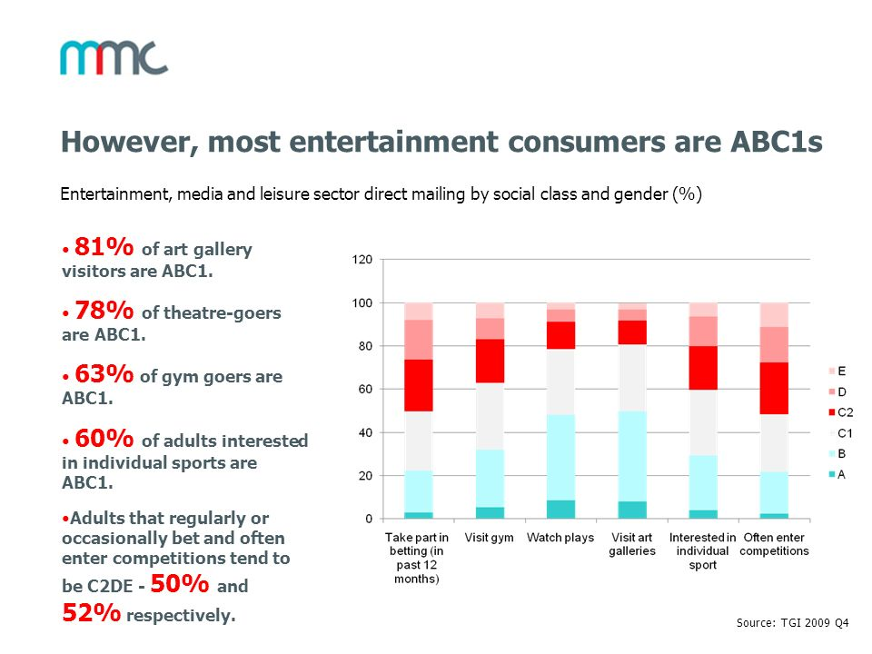 However, most entertainment consumers are ABC1s Entertainment, media and leisure sector direct mailing by social class and gender (%) Source: TGI 2009