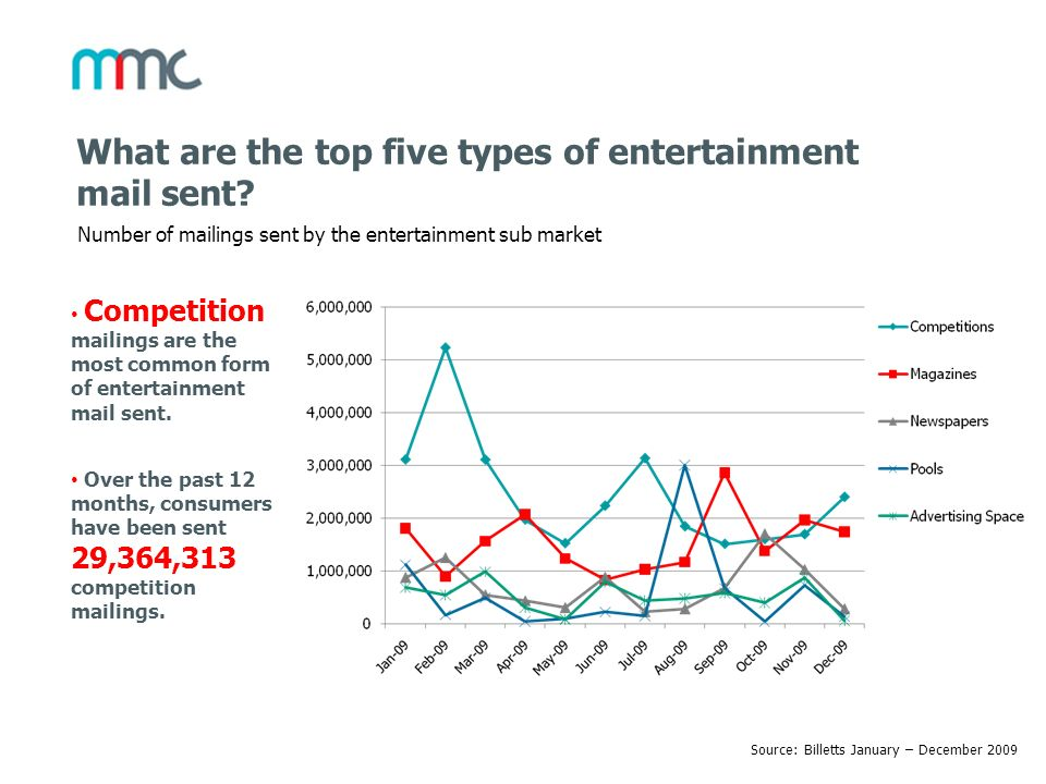 What are the top five types of entertainment mail sent? Number of mailings sent by the entertainment sub market Source: Billetts January – December 20