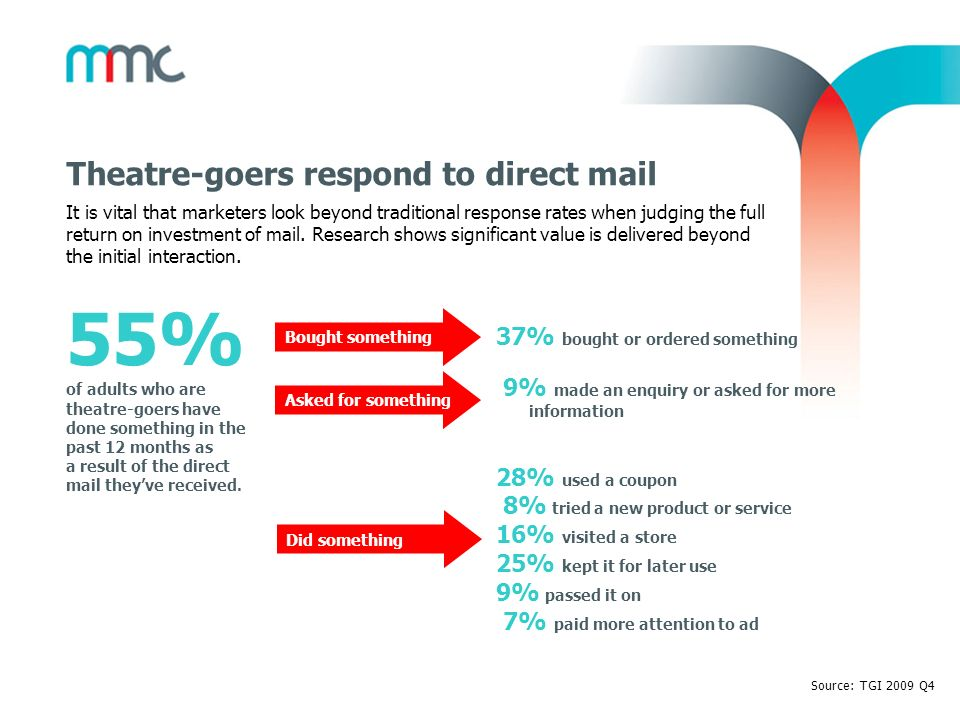54% of adults who visit art galleries have done something in the past 12 months as a result of the direct mail theyve received.