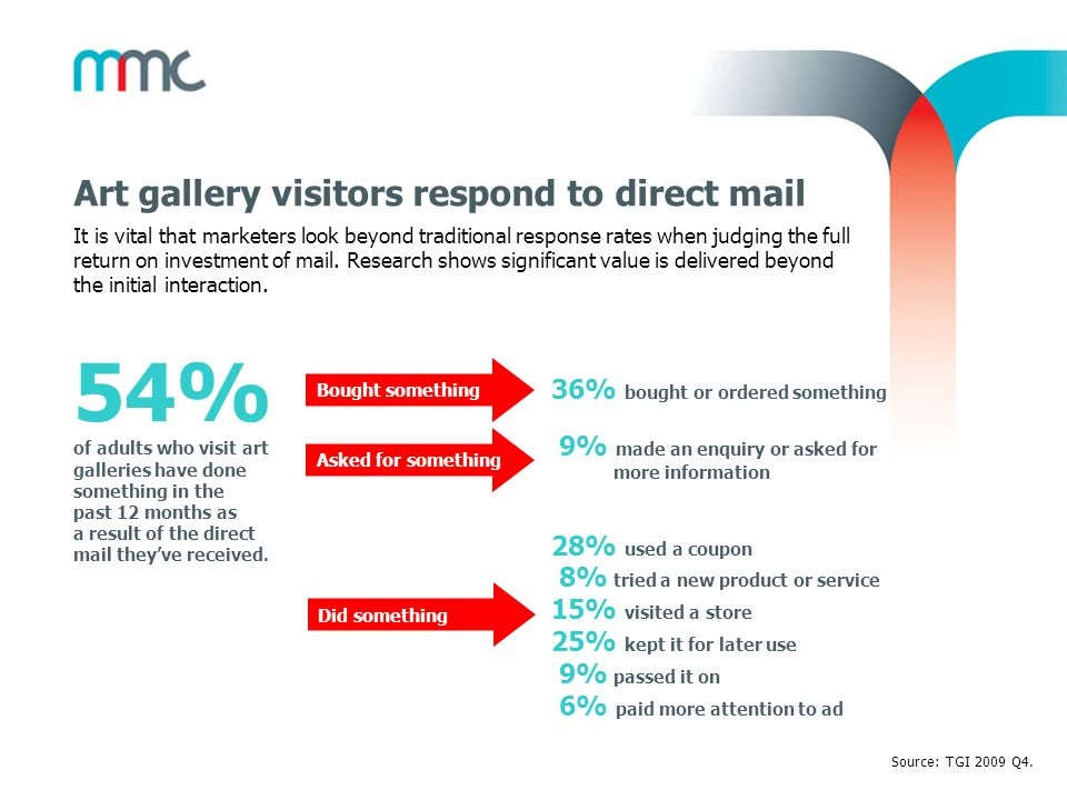 54% of adults who visit art galleries have done something in the past 12 months as a result of the direct mail theyve received. Art gallery visitors r