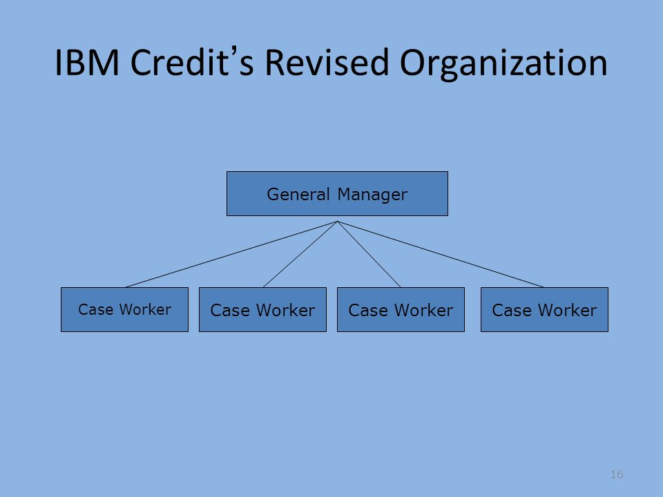 IBM Credits Revised Organization Case Worker General Manager 16