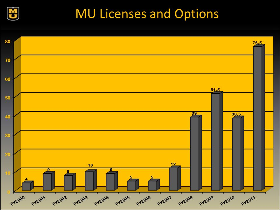 MU Licenses and Options FY2011 to date