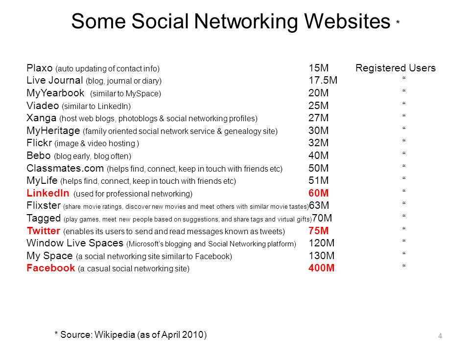 4 Some Social Networking Websites * Plaxo (auto updating of contact info) 15MRegistered Users Live Journal (blog, journal or diary) 17.5M MyYearbook (similar to MySpace) 20M Viadeo (similar to LinkedIn) 25M Xanga (host web blogs, photoblogs & social networking profiles) 27M MyHeritage (family oriented social network service & genealogy site) 30M Flickr (image & video hosting ) 32M Bebo (blog early, blog often) 40M Classmates.com (helps find, connect, keep in touch with friends etc) 50M MyLife (helps find, connect, keep in touch with friends etc) 51M LinkedIn (used for professional networking) 60M Flixster (share movie ratings, discover new movies and meet others with similar movie tastes) 63M Tagged (play games, meet new people based on suggestions, and share tags and virtual gifts) 70M Twitter (enables its users to send and read messages known as tweets) 75M Window Live Spaces (Microsofts blogging and Social Networking platform) 120M My Space (a social networking site similar to Facebook) 130M Facebook (a casual social networking site) 400M * Source: Wikipedia (as of April 2010)