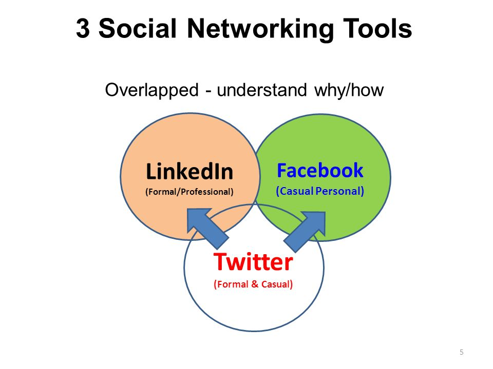 3 Social Networking Tools 5 Facebook (Casual Personal) LinkedIn (Formal/Professional) Overlapped - understand why/how Twitter (Formal & Casual)