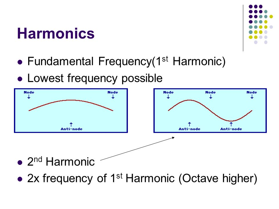 Harmonics Fundamental Frequency(1 st Harmonic) Lowest frequency possible 2 nd Harmonic 2x frequency of 1 st Harmonic (Octave higher)