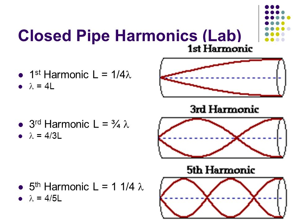 Closed Pipe Harmonics (Lab) 1 st Harmonic L = 1/4 = 4L 3 rd Harmonic L = ¾ = 4/3L 5 th Harmonic L = 1 1/4 = 4/5L