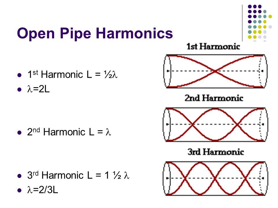 Open Pipe Harmonics 1 st Harmonic L = ½ =2L 2 nd Harmonic L = 3 rd Harmonic L = 1 ½ =2/3L