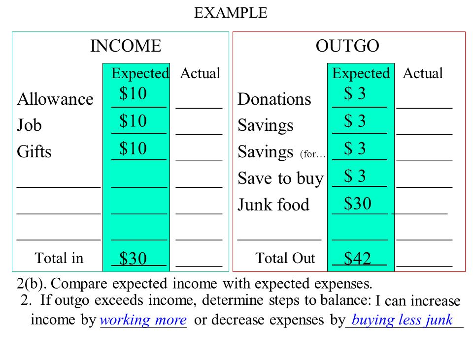 p.3 Prepare a budget reflecting: Track your actual. Your expected income (allowance, gifts, wages), Your expected expenses & savings (Outgo). 1 st Wee