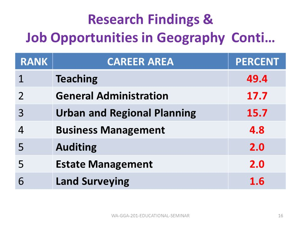 Research Findings & Job Opportunities in Geography Conti… RANKCAREER AREAPERCENT 1Teaching49.4 2General Administration17.7 3Urban and Regional Plannin