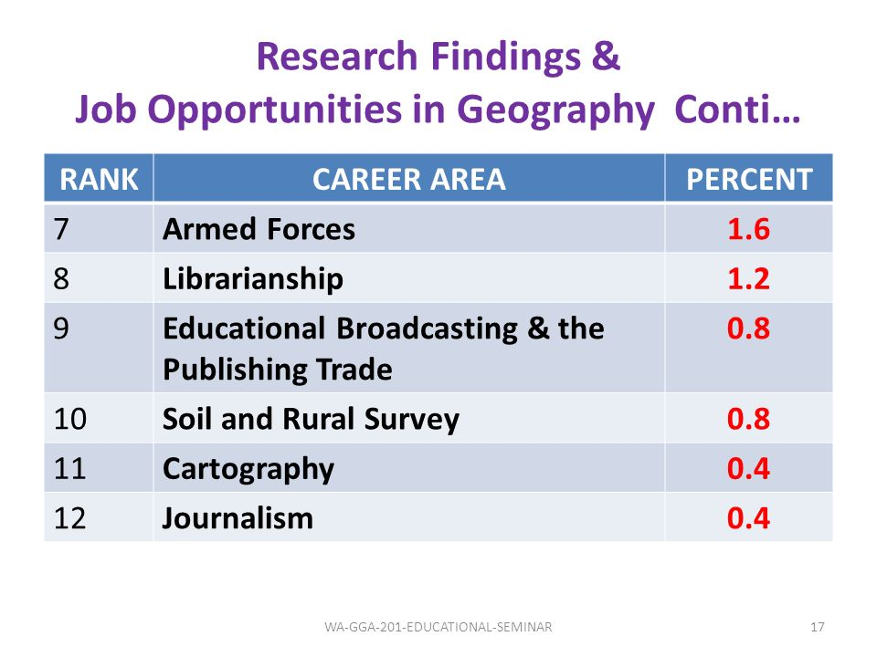 Research Findings & Job Opportunities in Geography Conti… RANKCAREER AREAPERCENT 7Armed Forces1.6 8Librarianship1.2 9Educational Broadcasting & the Pu