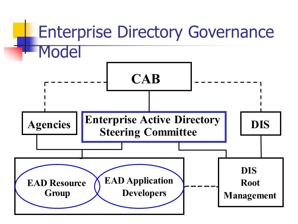 CAB Agencies Enterprise Active Directory Steering Committee DIS Root Management EAD Resource EAD Application GroupDevelopers Enterprise Directory Governance Model