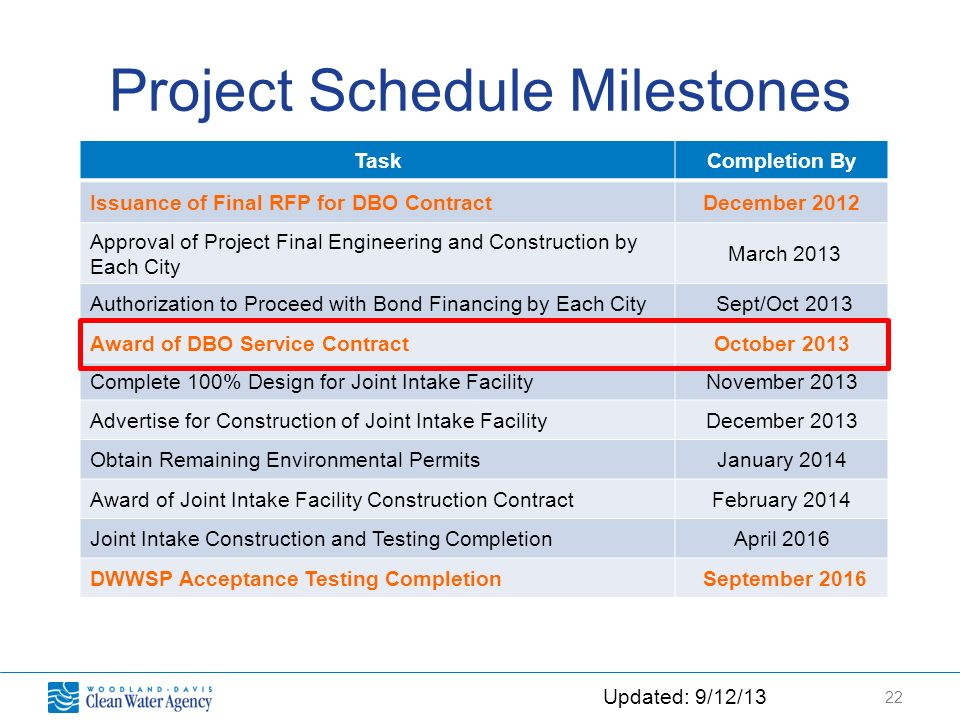22 TaskCompletion By Issuance of Final RFP for DBO ContractDecember 2012 Approval of Project Final Engineering and Construction by Each City March 2013 Authorization to Proceed with Bond Financing by Each City Sept/Oct 2013 Award of DBO Service ContractOctober 2013 Complete 100% Design for Joint Intake FacilityNovember 2013 Advertise for Construction of Joint Intake FacilityDecember 2013 Obtain Remaining Environmental PermitsJanuary 2014 Award of Joint Intake Facility Construction ContractFebruary 2014 Joint Intake Construction and Testing CompletionApril 2016 DWWSP Acceptance Testing Completion September 2016 Updated: 9/12/13 Project Schedule Milestones