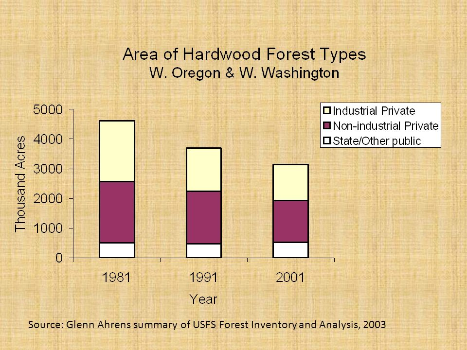 Source: Glenn Ahrens summary of USFS Forest Inventory and Analysis, 2003