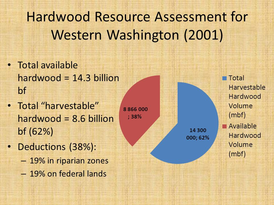 Hardwood Resource Assessment for Western Washington (2001) Total available hardwood = 14.3 billion bf Total harvestable hardwood = 8.6 billion bf (62%