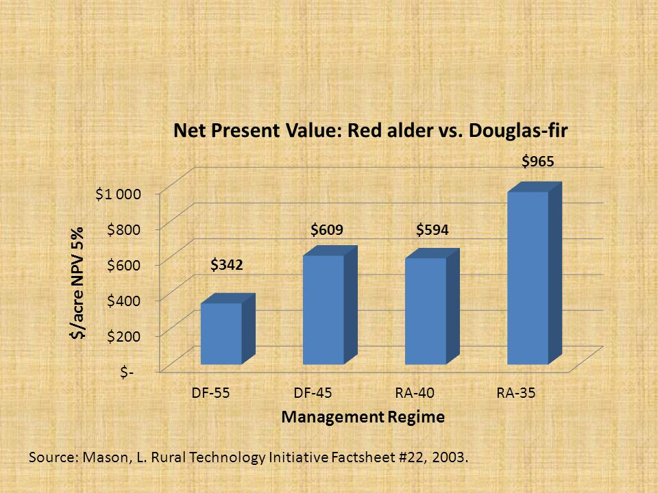 Source: Mason, L. Rural Technology Initiative Factsheet #22, 2003.