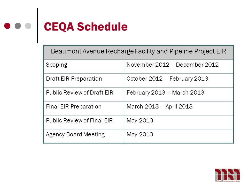 CEQA Schedule Beaumont Avenue Recharge Facility and Pipeline Project EIR ScopingNovember 2012 – December 2012 Draft EIR PreparationOctober 2012 – Febr