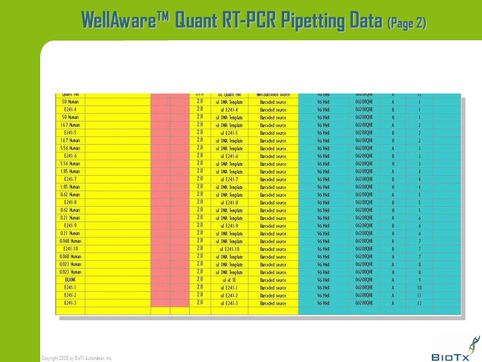 Copyright 2006 by BioTX Automation, Inc. WellAware Quant RT-PCR Pipetting Data (Page 2)