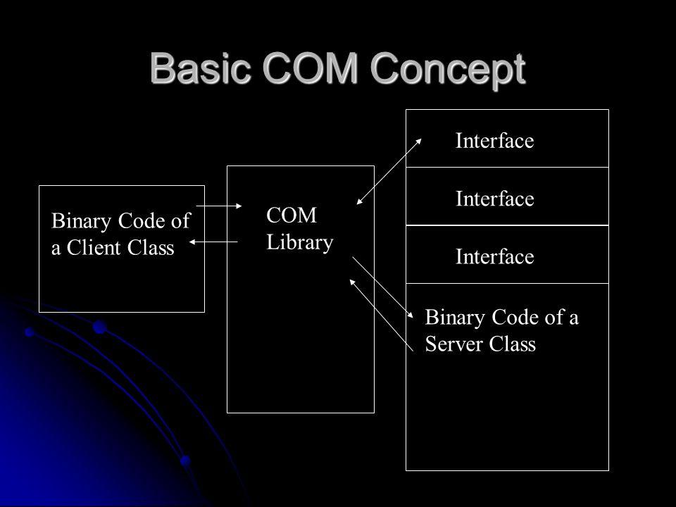 Basic COM Concept Binary Code of a Server Class Interface Binary Code of a Client Class COM Library