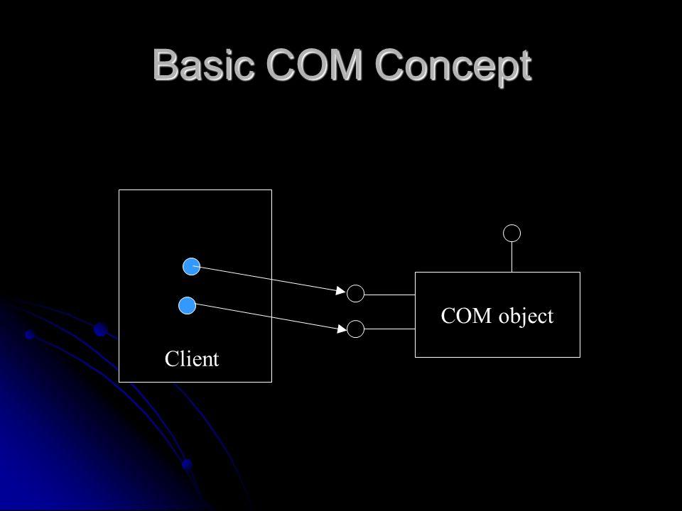 Basic COM Concept COM object Client