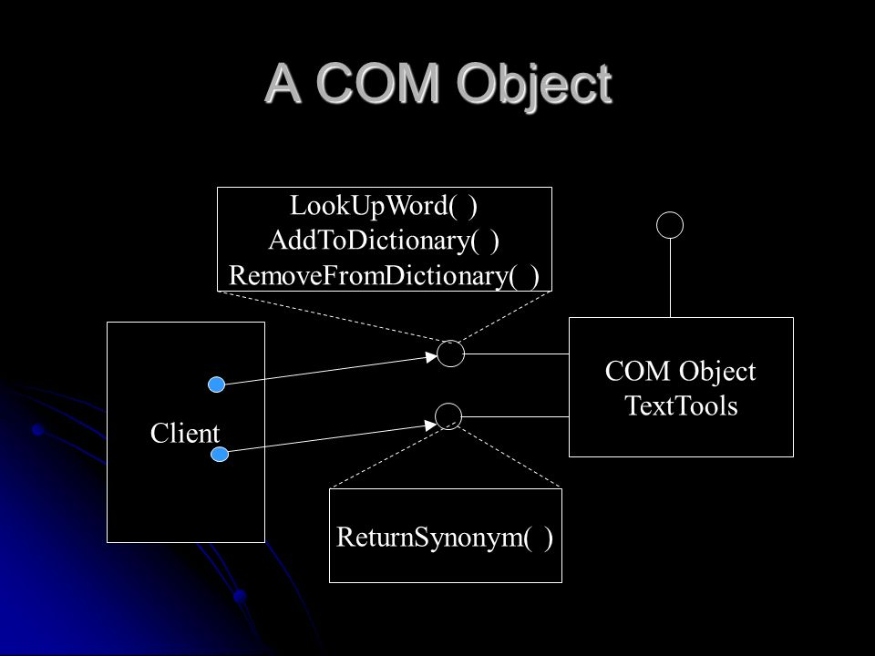 A COM Object COM Object TextTools Client LookUpWord( ) AddToDictionary( ) RemoveFromDictionary( ) ReturnSynonym( )