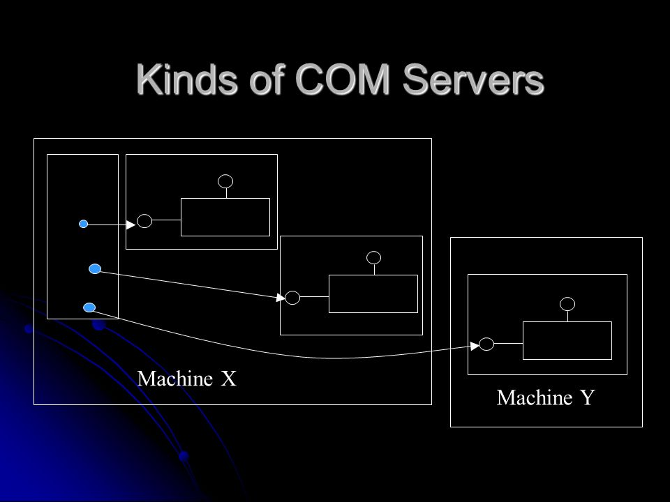 Kinds of COM Servers Machine X Machine Y