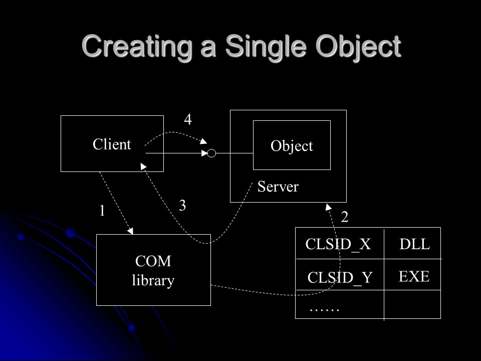 Creating a Single Object Client COM library Object Server CLSID_X …… CLSID_Y DLL EXE 1 2 3 4