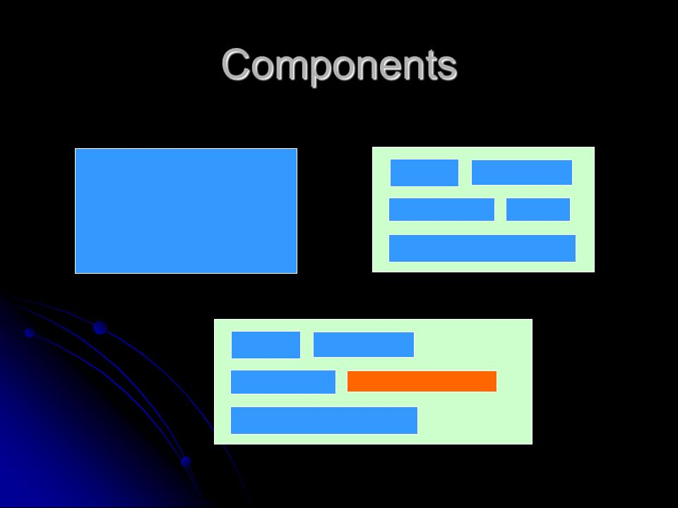 Benefits of Components – Flexibility Program for User A Program for User B