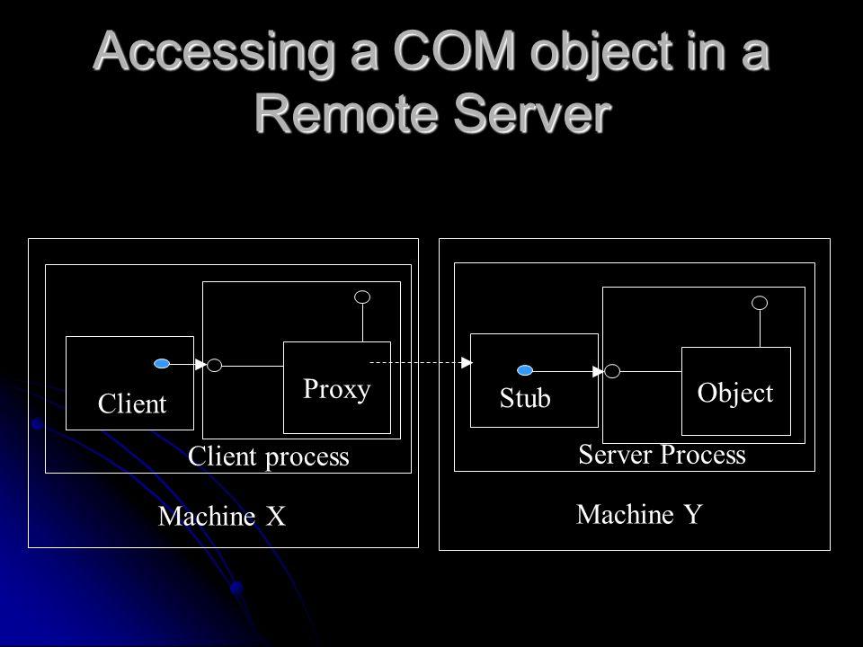 Accessing a COM object in a Remote Server Proxy Object Client Stub Client process Server Process Machine X Machine Y