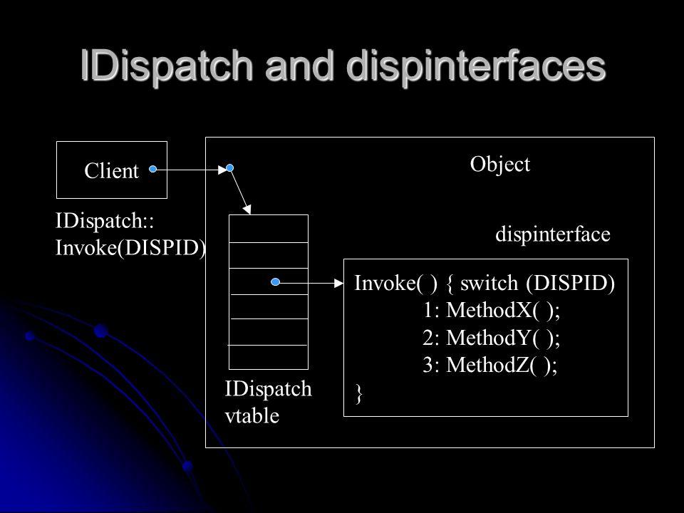 IDispatch and dispinterfaces Client Invoke( ) { switch (DISPID) 1: MethodX( ); 2: MethodY( ); 3: MethodZ( ); } IDispatch:: Invoke(DISPID) IDispatch vt
