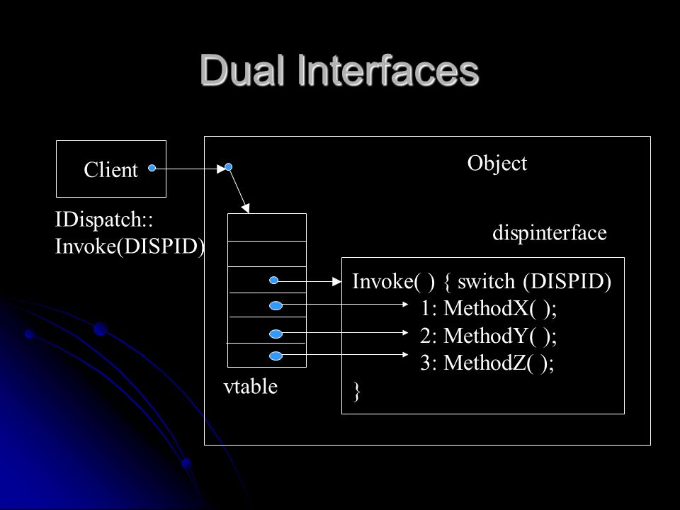 Dual Interfaces Client Invoke( ) { switch (DISPID) 1: MethodX( ); 2: MethodY( ); 3: MethodZ( ); } IDispatch:: Invoke(DISPID) vtable Object dispinterfa