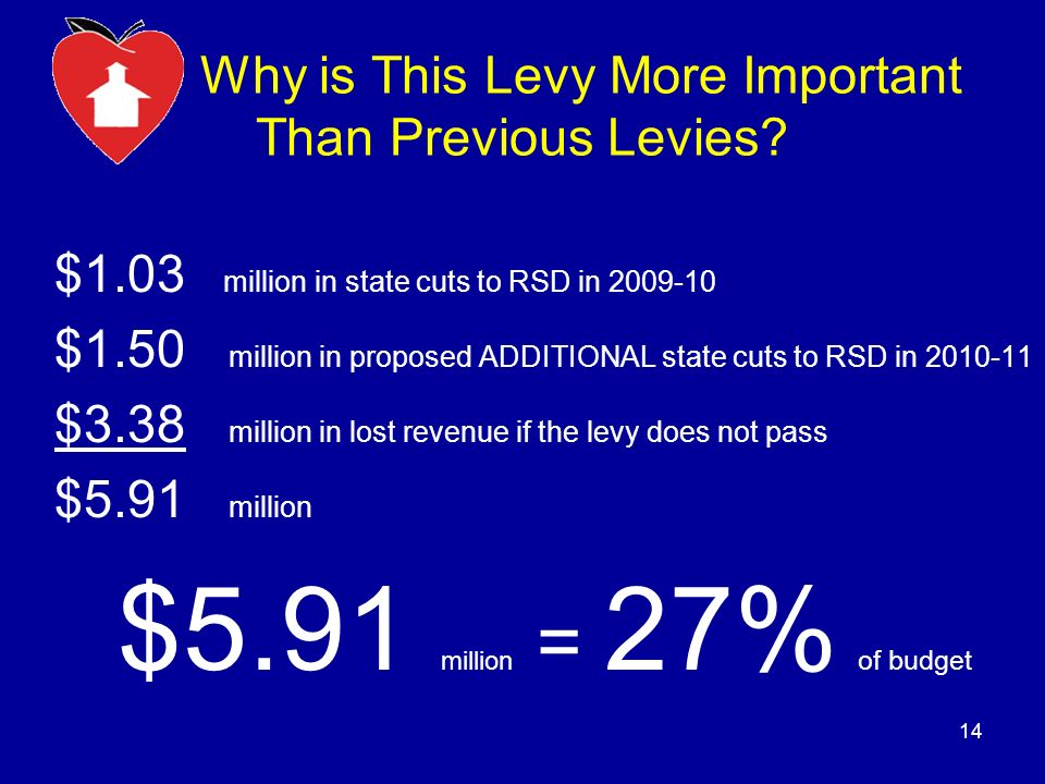Why is This Levy More Important Than Previous Levies.