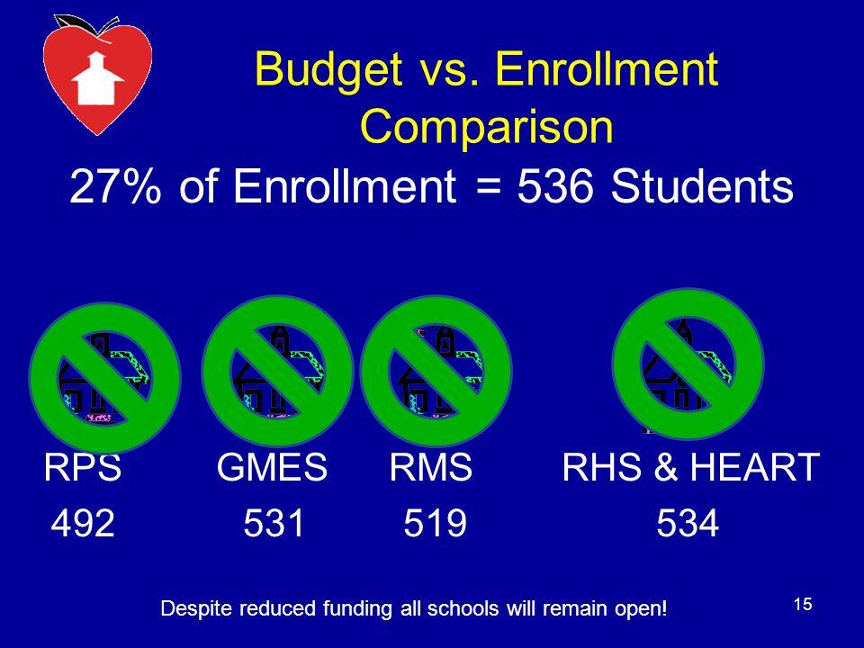 Budget vs. Enrollment Comparison 27% of Enrollment = 536 Students RPSGMESRMSRHS & HEART 492 531 519 534 15 Despite reduced funding all schools will re