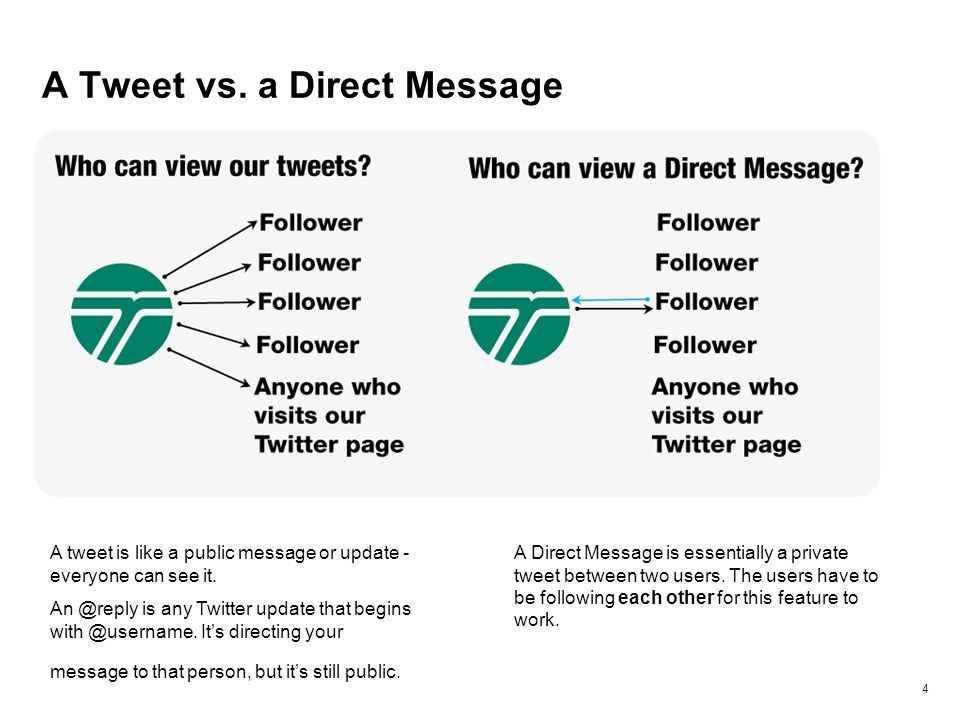 A Tweet vs. a Direct Message 4 A tweet is like a public message or update - everyone can see it. An @reply is any Twitter update that begins with @use