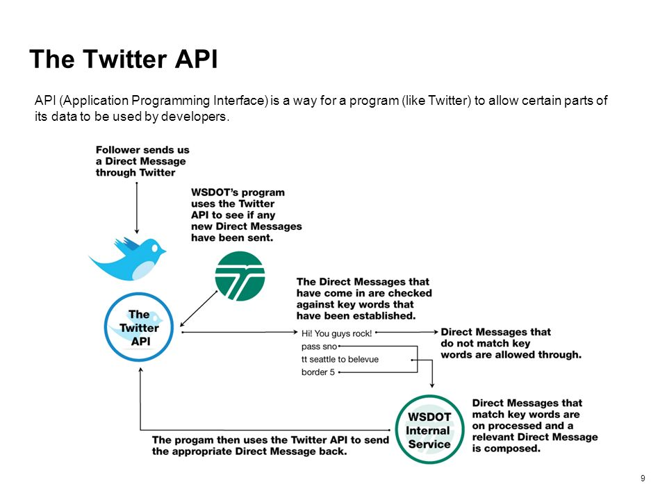 The Twitter API 9 API (Application Programming Interface) is a way for a program (like Twitter) to allow certain parts of its data to be used by developers.
