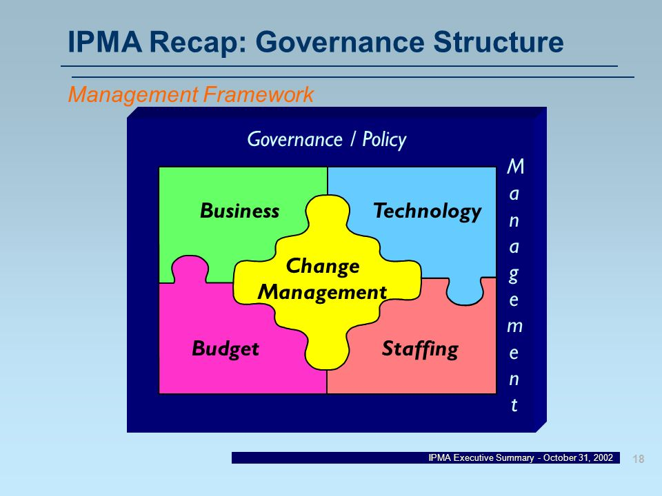 IPMA Executive Summary - October 31, 2002 18 IPMA Recap: Governance Structure BusinessTechnology Change Management BudgetStaffing Governance / Policy