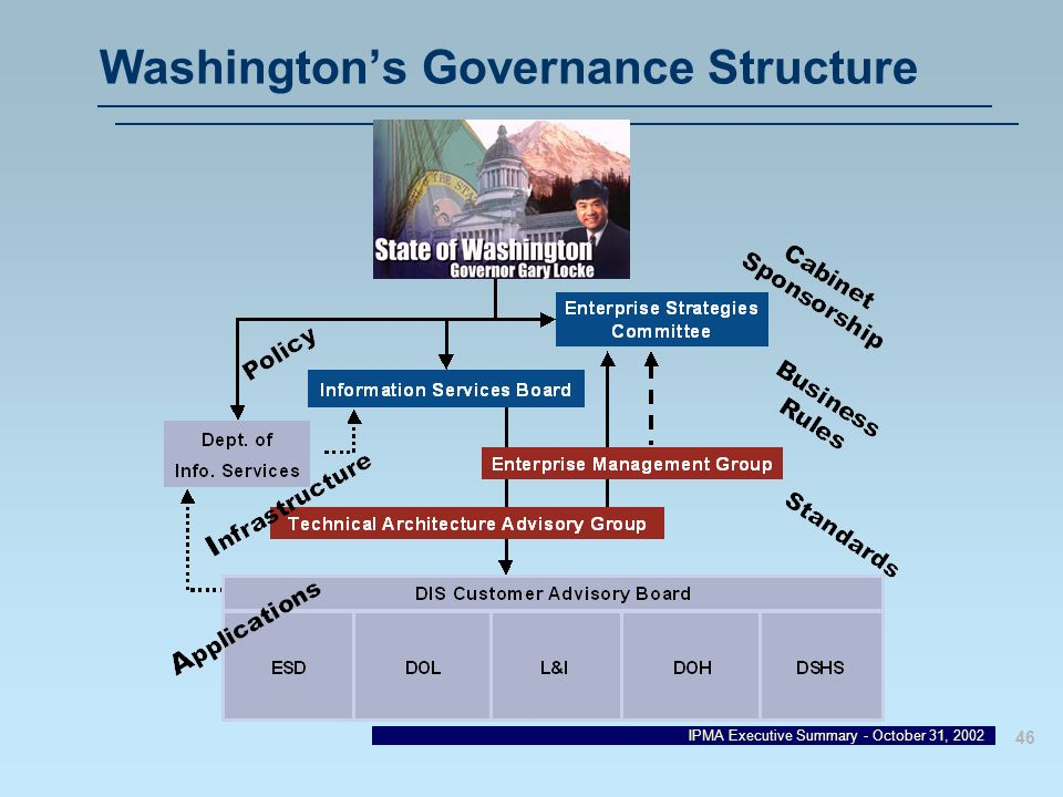IPMA Executive Summary - October 31, 2002 46 Washingtons Governance Structure