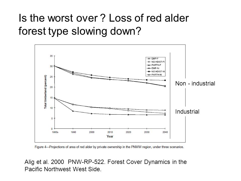 Alig et al. 2000 PNW-RP-522. Forest Cover Dynamics in the Pacific Northwest West Side. Is the worst over ? Loss of red alder forest type slowing down?