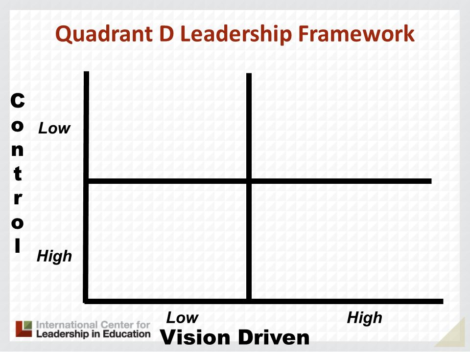 ControlControl Vision Driven Quadrant D Leadership Framework Low HighLow High