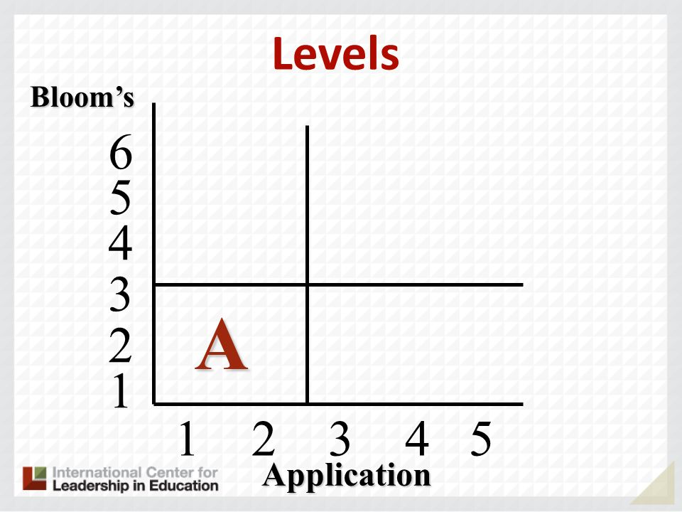 1 2 3 4 5 Blooms A 4 5 6 3 2 1 Application Levels