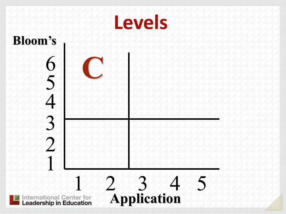 1 2 3 4 5 Blooms C 4 5 6 3 2 1 Application Levels