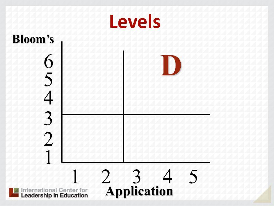 1 2 3 4 5 Blooms D 4 5 6 3 2 1 Application Levels
