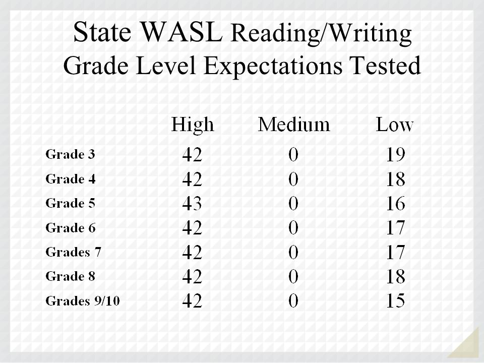 State WASL Reading/Writing Grade Level Expectations Tested